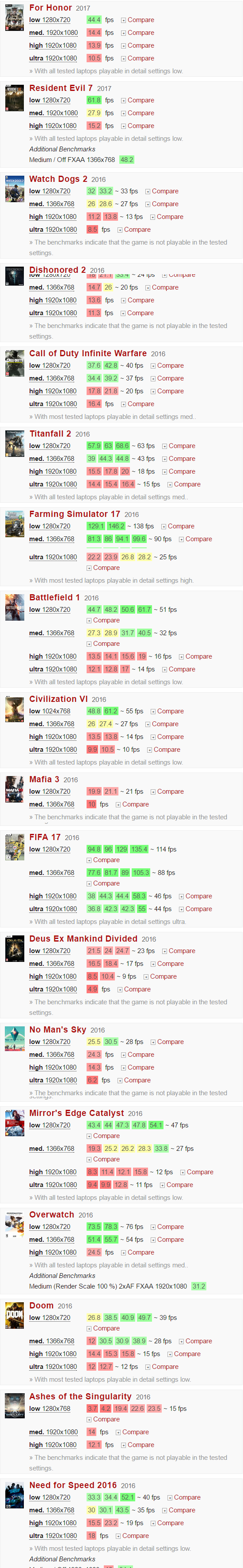 Đánh giá NVIDIA GeForce 940MX - Thegioididong com